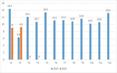 Tình hình xuất khẩu nhựa sang Đức 2 tháng đầu năm 2020